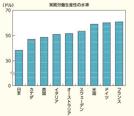 OECD諸国における労働生産性の水準