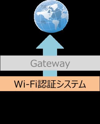 Wi-Fi認証のイメージ