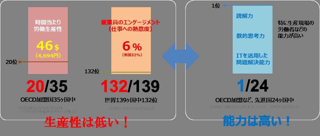 日本の現状分析グラフ