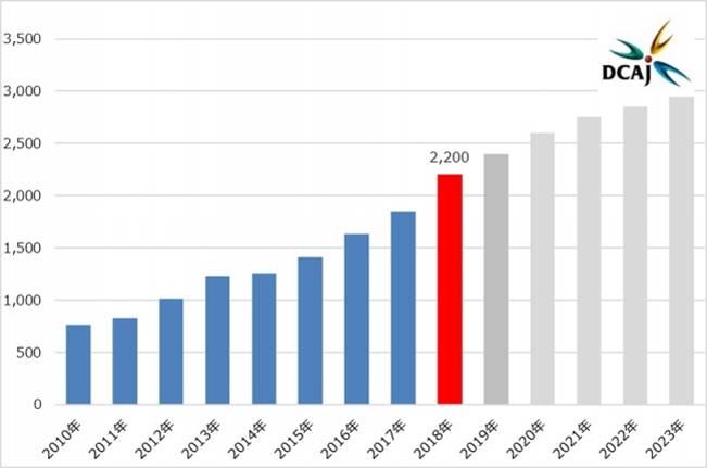 動画配信サービスの市場規模推計(単位:億円)