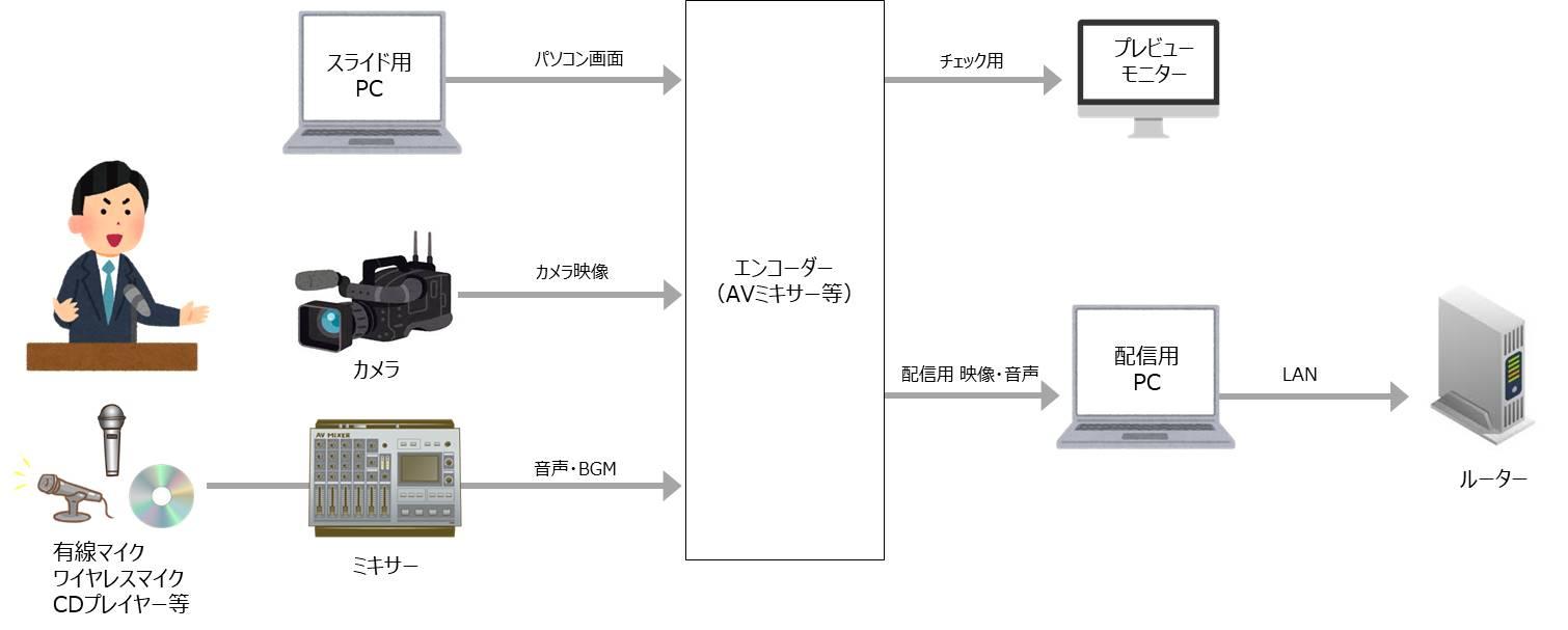 映像・音響配信の一般的な構成