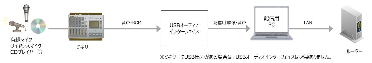 音響配信の一般的な構成