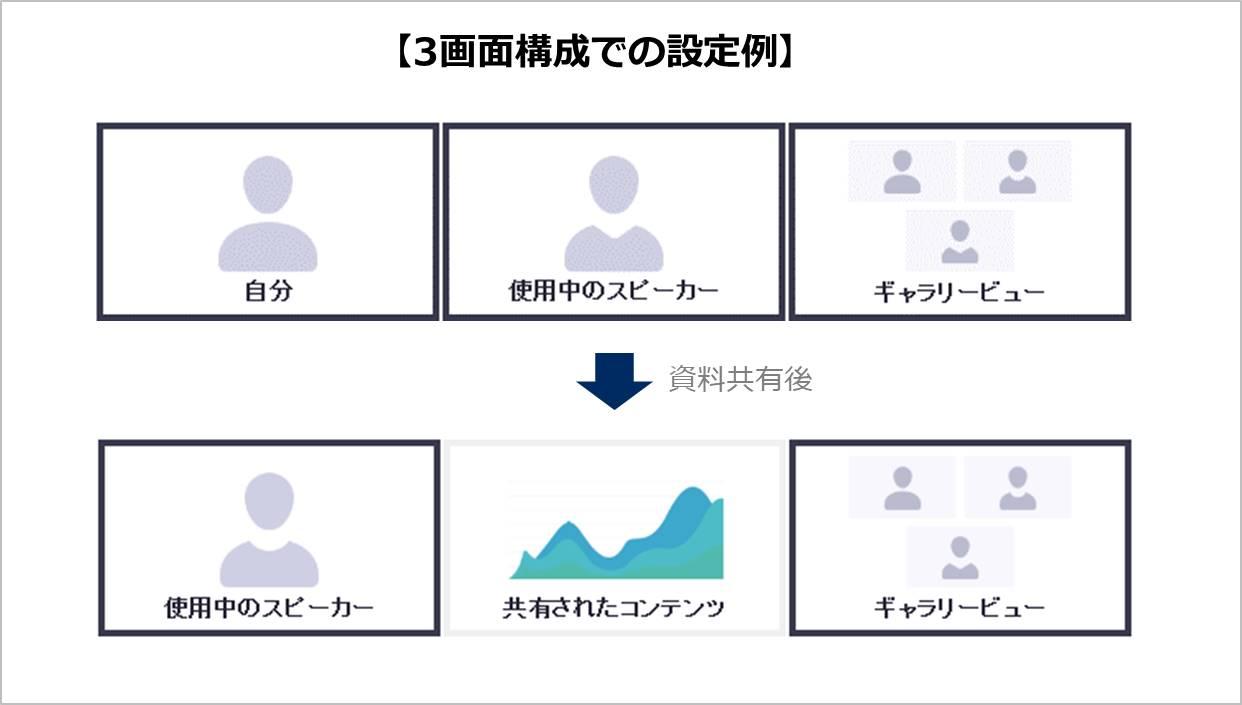 3画面構成での設定例