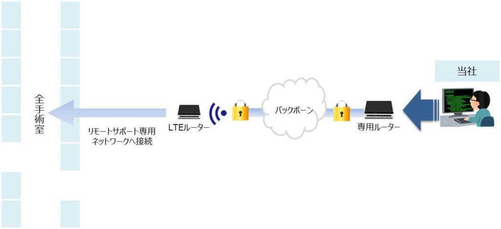 手術室映像システムのリモートサポート