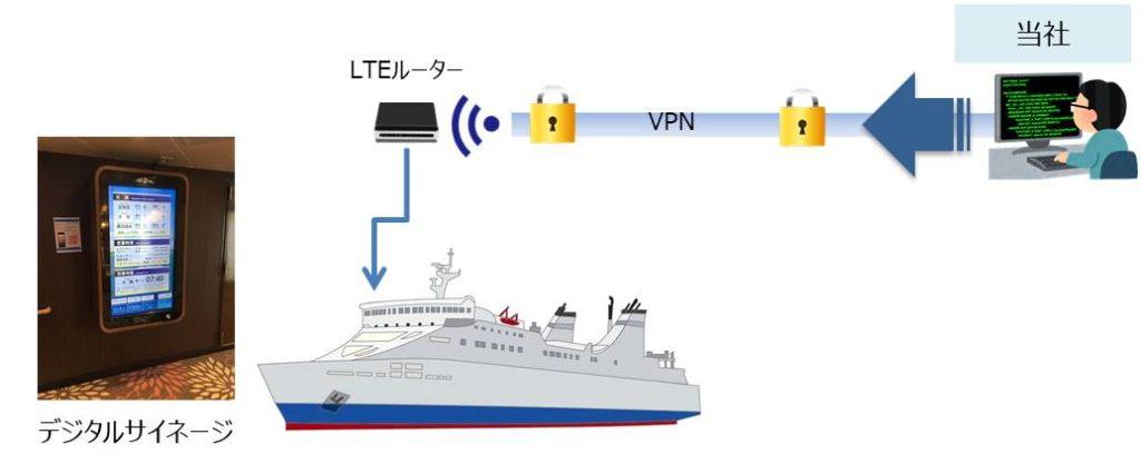 フェリー客船内システムのリモートサポート