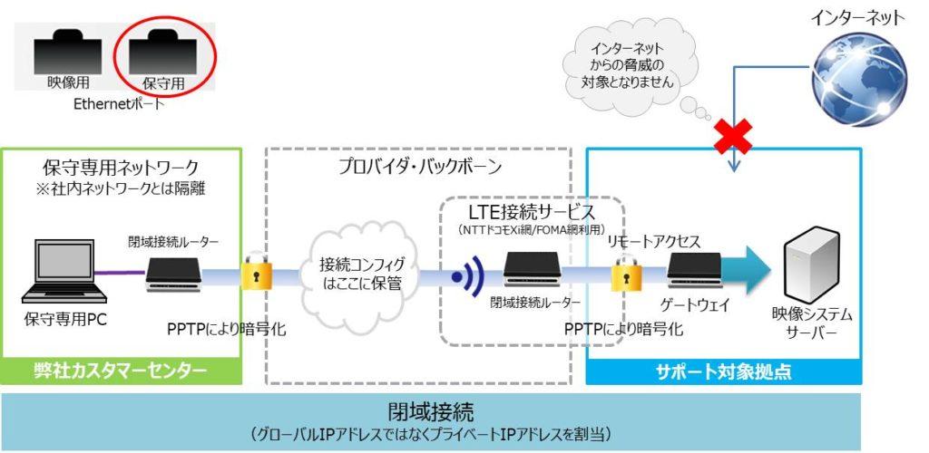 リモートサポートシステム「VPNダイレクト」