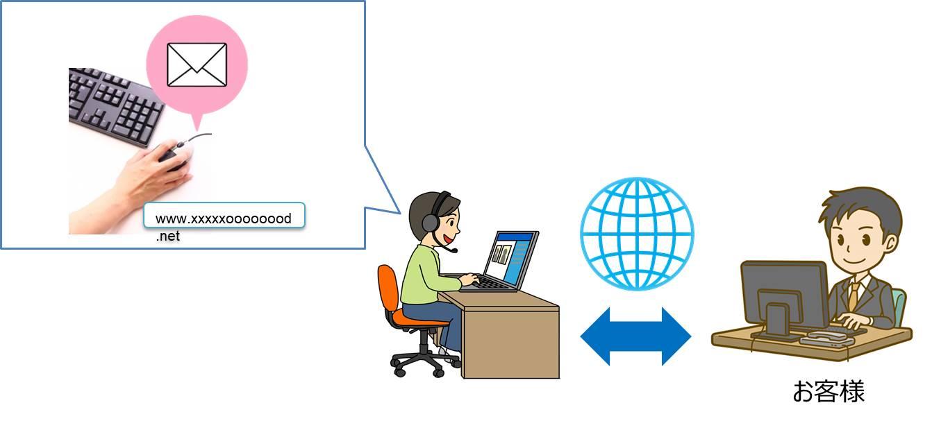 オンライン商談の仕組み