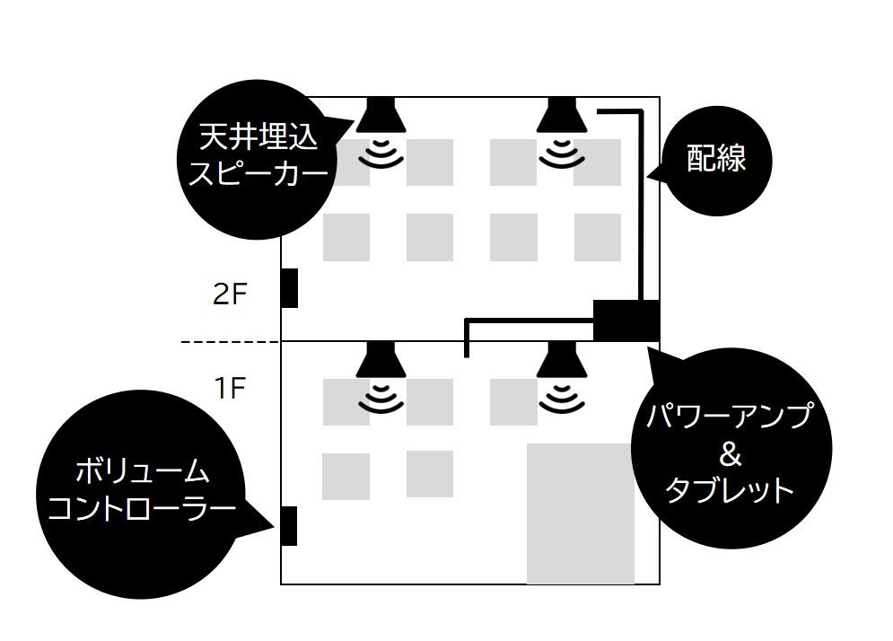 システム構成1