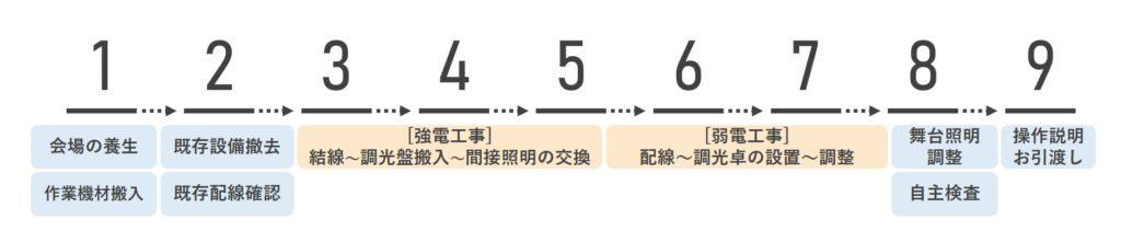 高山GH作業工程1