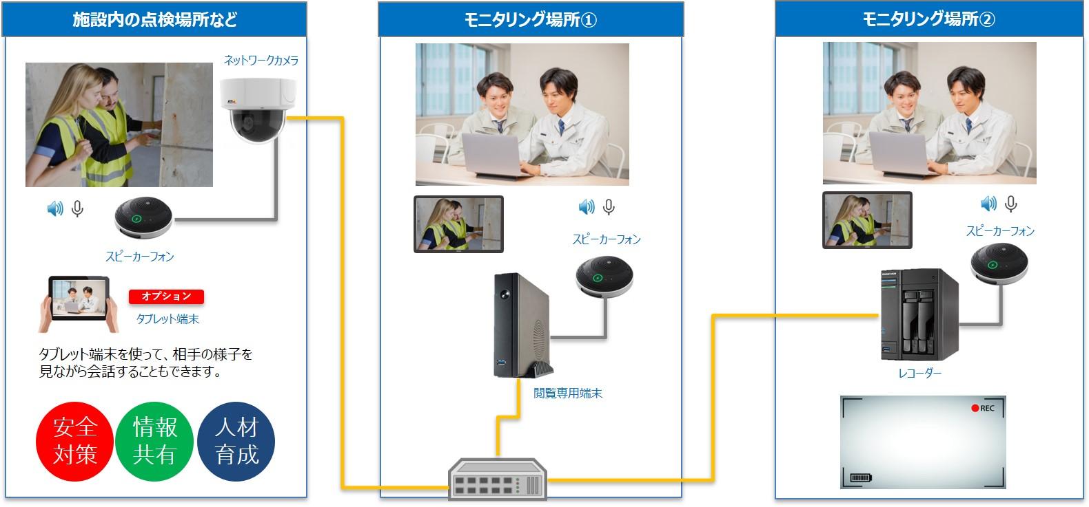 ネットワークカメラ×リモート支援