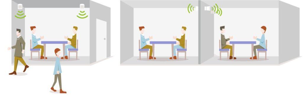 会議室のサウンドマスキング1